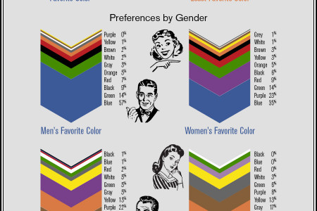 Color ROI: It's All About Psychology Infographic