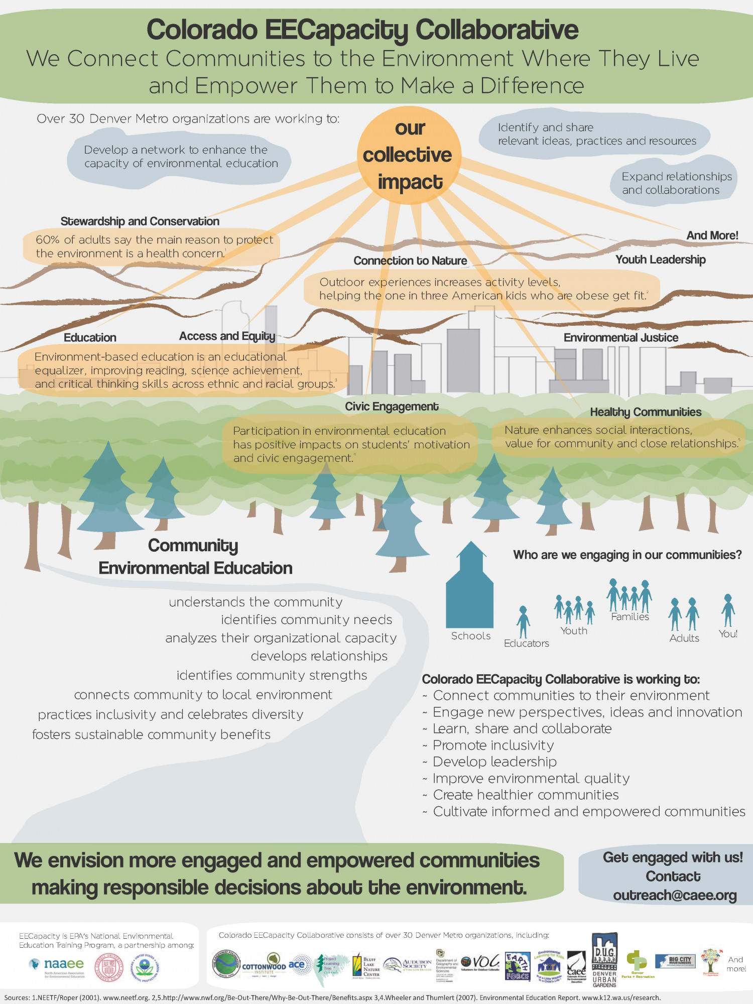 Colorado EE Capacity Collaborative Infographic