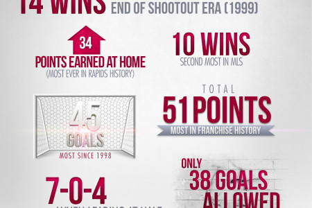 Colorado Rapids Season Recap Infographic