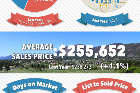 Colorado Springs Housing Market Report for December 2014 Infographic