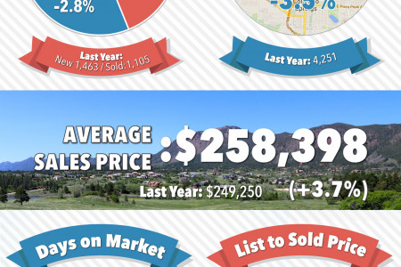 Colorado Springs Real Estate Market Statistics for August 2014 Infographic