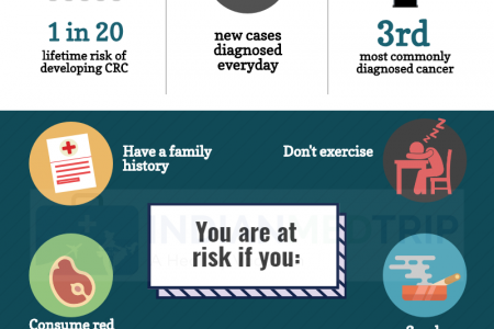 Colorectal Cancer Awareness Month - Screening Saves the Lives! Infographic