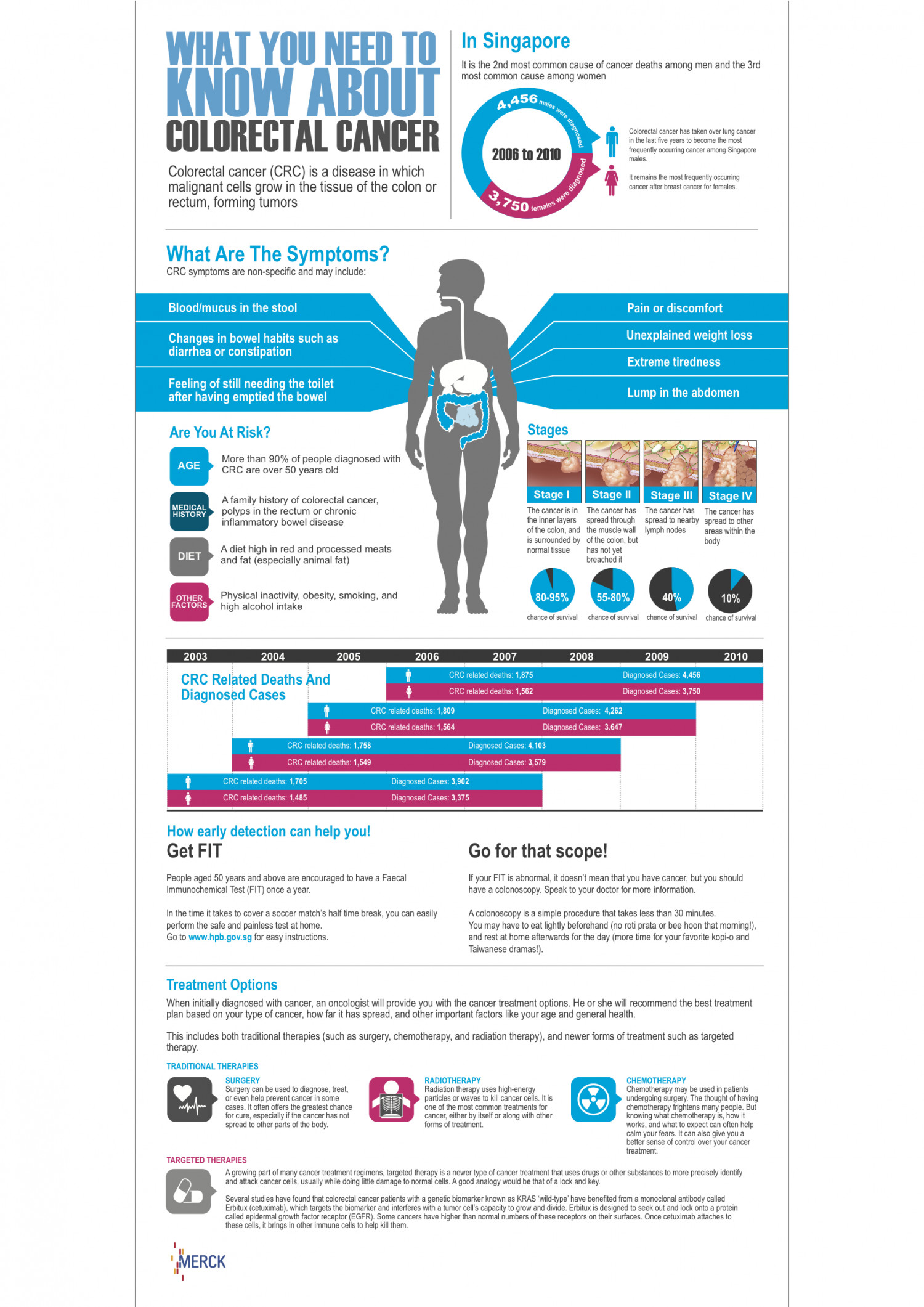 Colorectal cancer: What You Need to Know Infographic