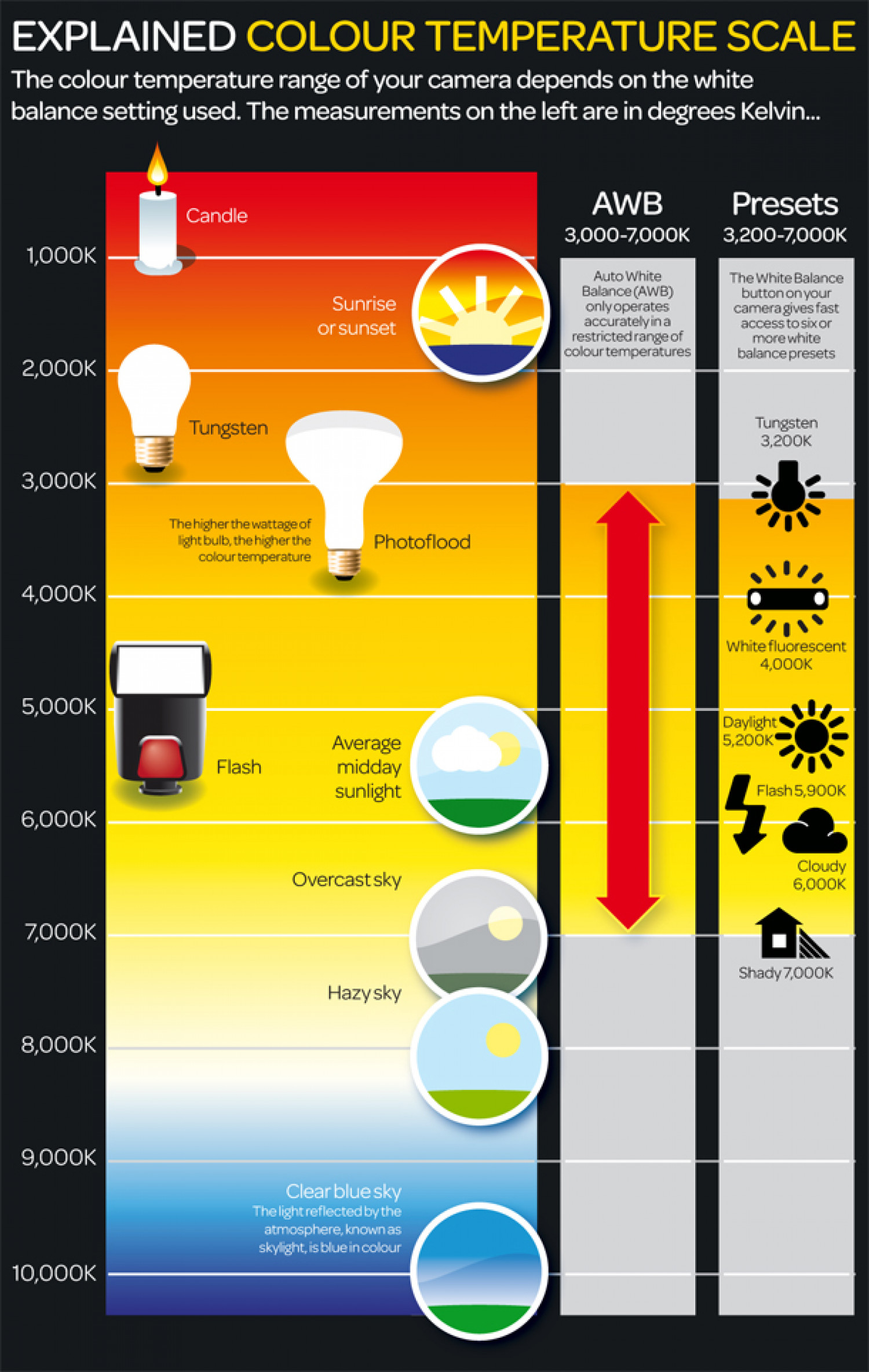 Colour Temperature Scale Infographic