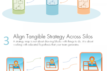Combating Silos with Strategy Maps and Performace Indicators Infographic