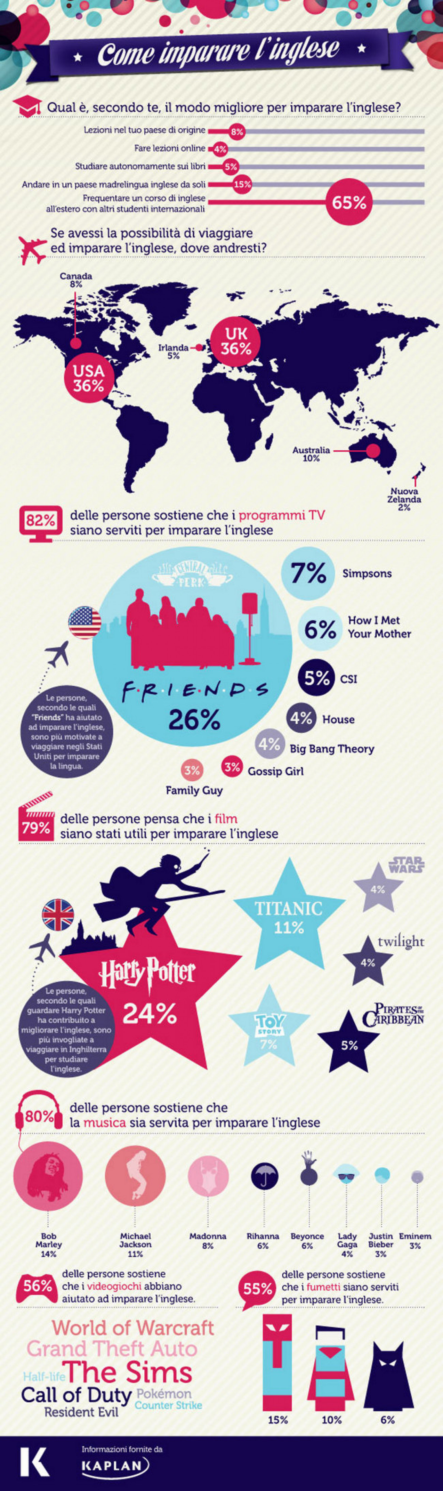 Come imparare l'inglese (How to Learn English) Infographic