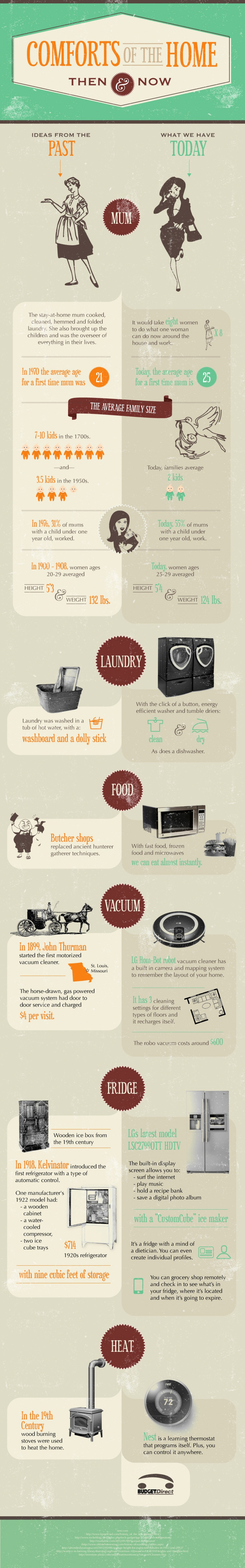 Comforts of Home Infographic