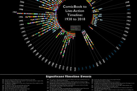 Comic Book to Live Action Superheroes Infographic