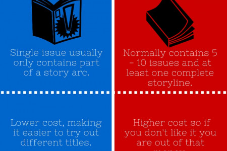 Comic Books: TPBs vs Single Issues Infographic