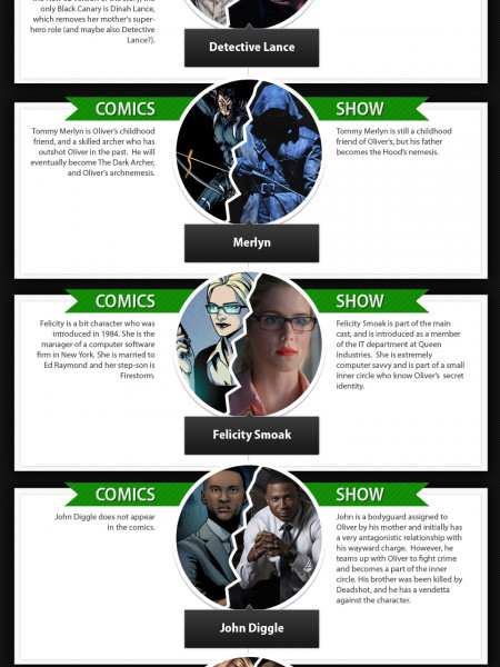 Arrow: A TV and Comic Character Comparison  Infographic