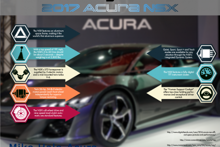 Coming Soon: 2017 Acura NSX Infographic