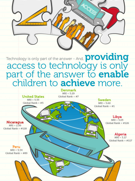 Coming together to bridge the digital divide Infographic