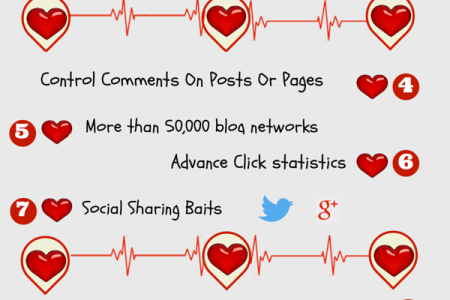 CommentLuv Best Blog Commenting Tool - Review  Infographic