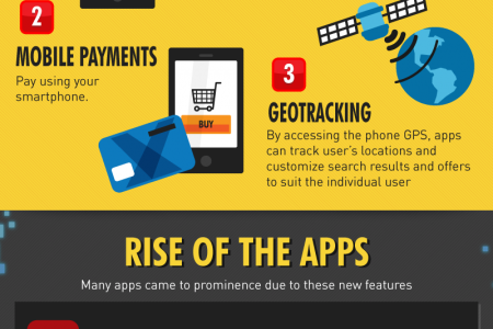 Commerce App Craze Infographic