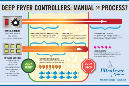 Commercial Deep Fryer Controllers: Manual or Process? How to choose the right commercial deep fryer controller for your business. Infographic