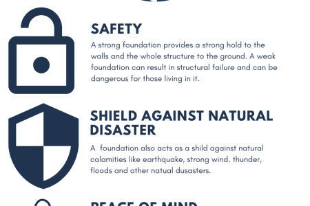 Commercial Foundation Contractors by SmartSense Structural Systems Infographic
