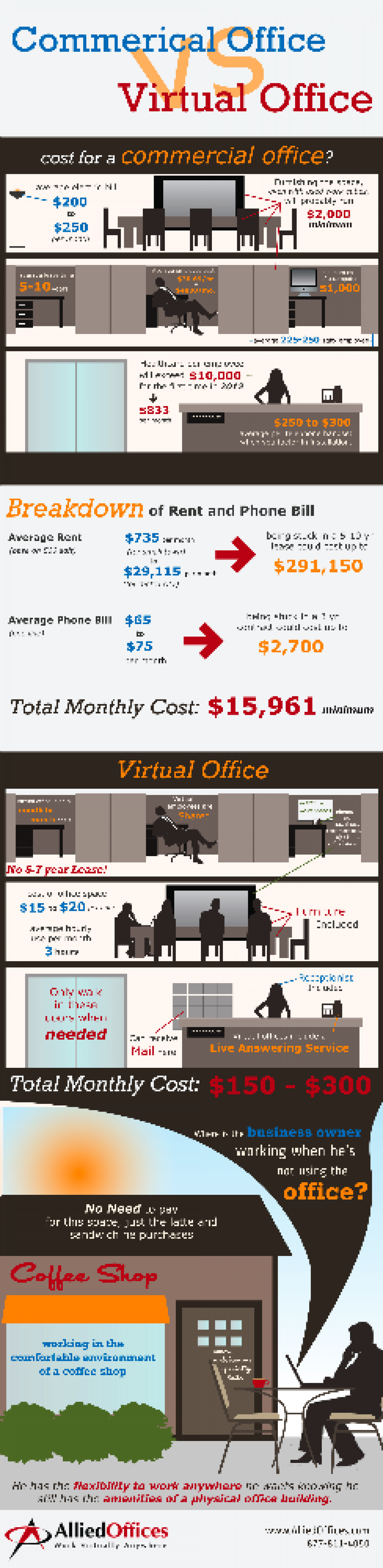 Commercial Vs Virtual Office Infographic