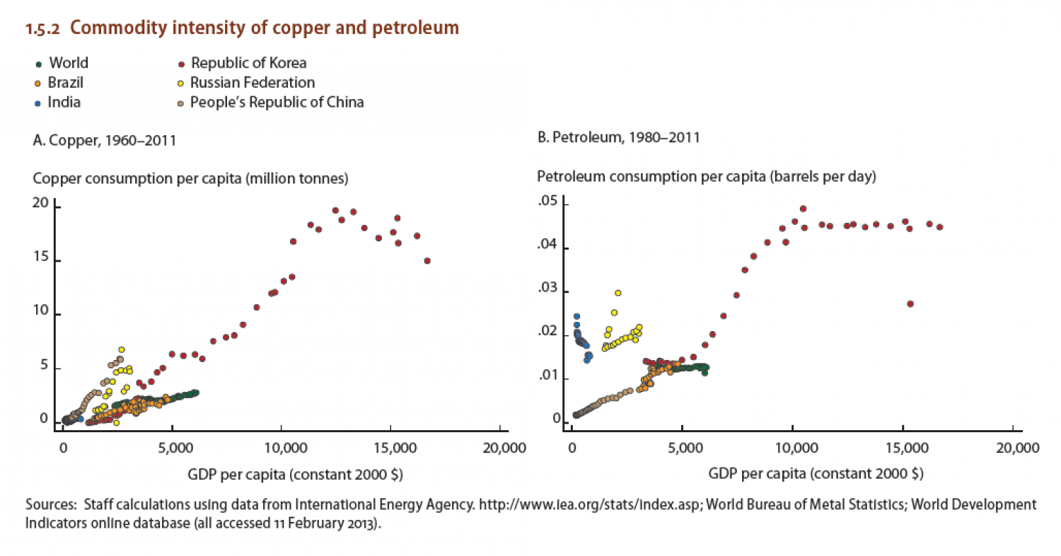Commodity intensify of copper and petroleum Infographic