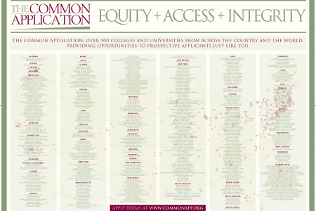 Common Application Member Institutions 2014-15 Infographic