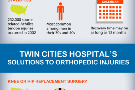 Common Athletic Injuries & Orthopedic Care Infographic