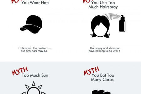 Common Beliefs About Hair Loss Infographic