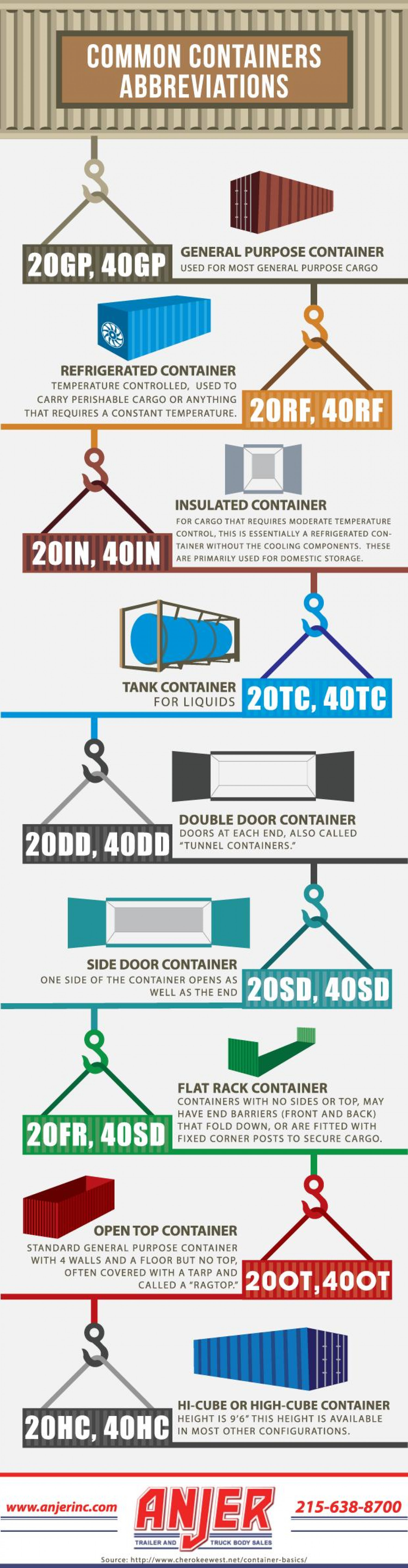Common Containers Abbrevations Infographic