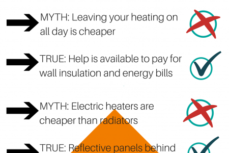 Common Myths of Central Heating: A Beginner's Guide Infographic