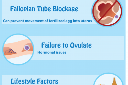 Common reasons of infertility in women Infographic
