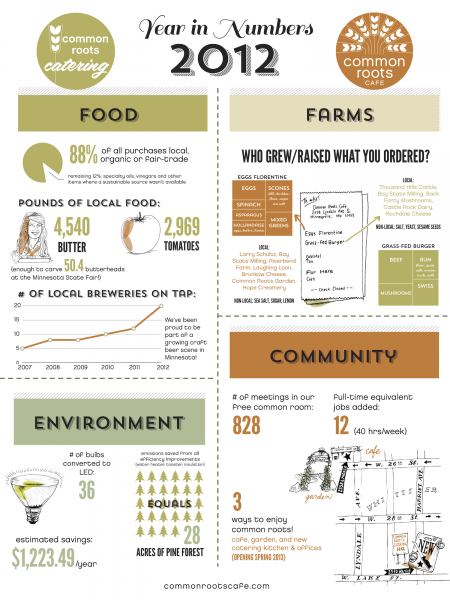 Common Roots Cafe Year in Number 2012 Infographic