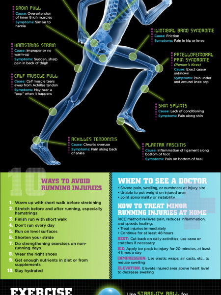 Common Running Injuries  Infographic