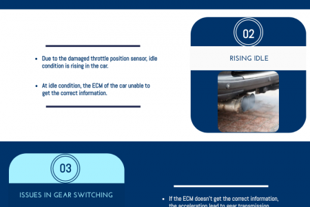 Common Signs of Damaged Throttle Position Sensor in Car Infographic