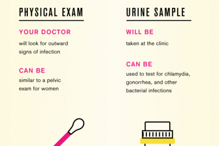 Common Symptoms of STD & What to Expect During STD Testing Infographic