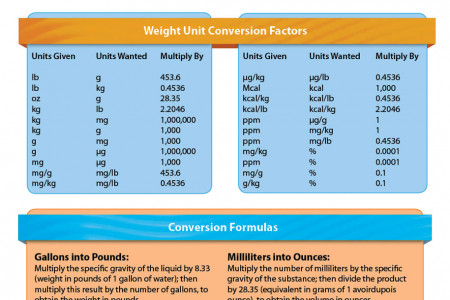 Common Weights and Measurements on Aquarium & Pet Supplies Infographic