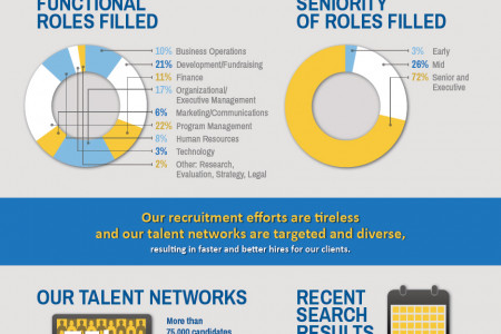 Commongood Careers Results & Impact Infographic