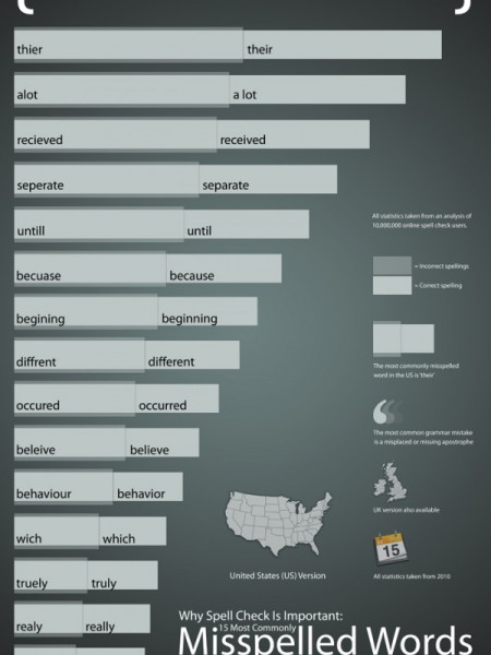 Commonly Misspelled English Words Infographic