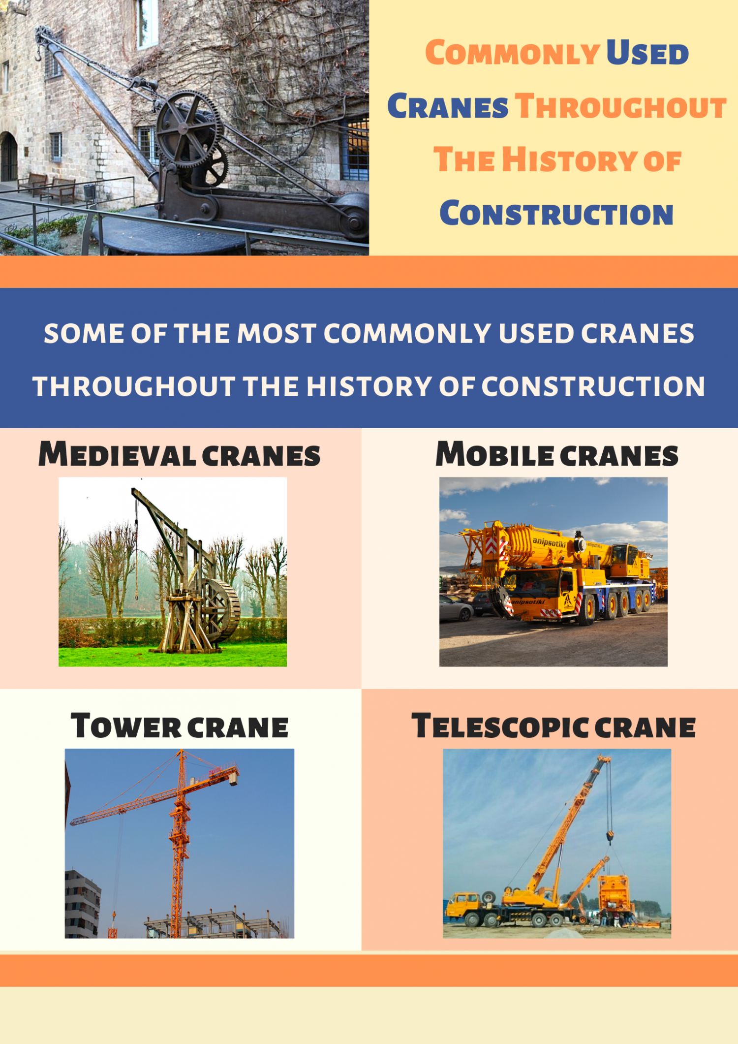 Commonly Used Cranes Throughout The History of Construction Infographic