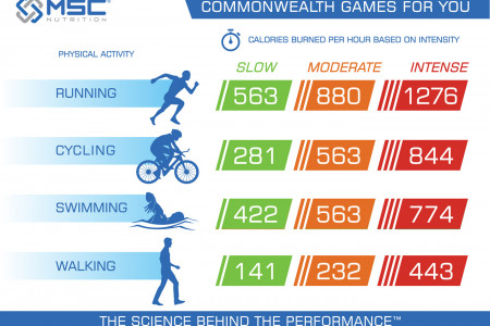 Commonwealth Games For You Infographic