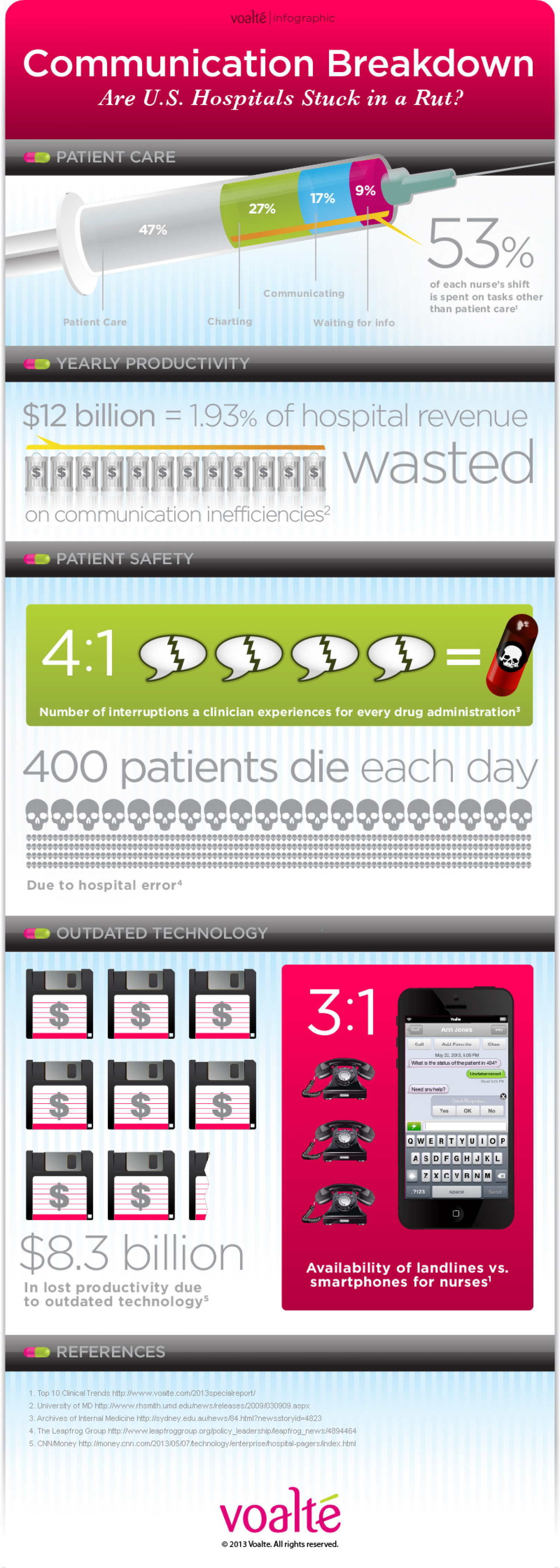 Communication Breakdown: Are U.S. Hospitals Stuck in a Rut Infographic