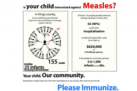 Is Your Child Immunized Against Measles? Infographic