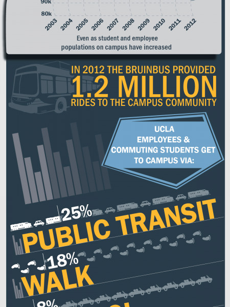 Commuting to UCLA Infographic