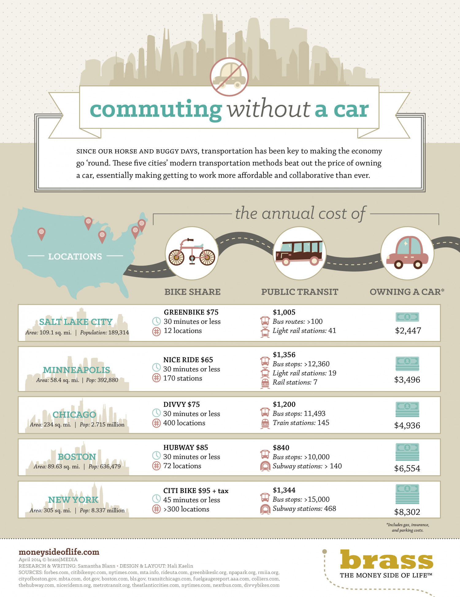 Commuting Without a Car Infographic