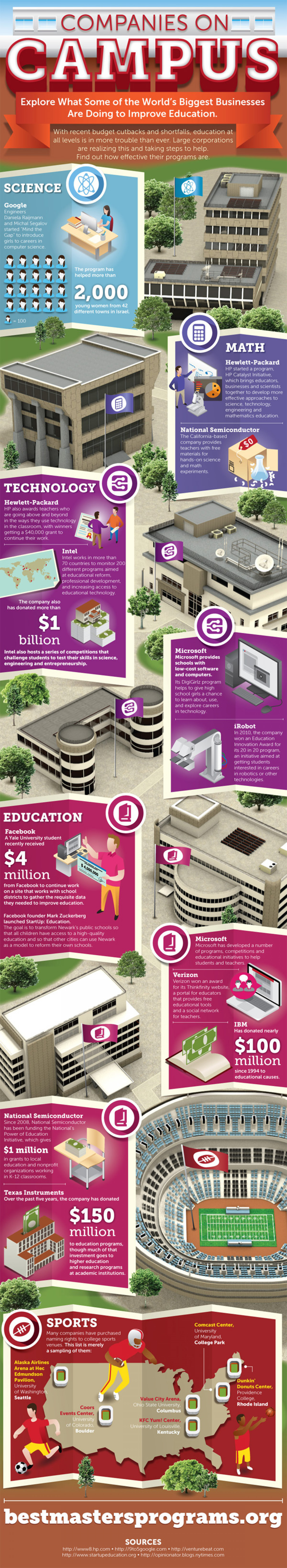 Companies on Campus Infographic