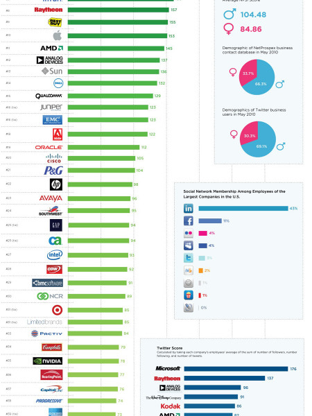 Companies' Social Media Savvy Infographic