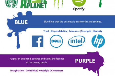 Company Logos: Color and Shape Choice Meaning [Infographic] Infographic