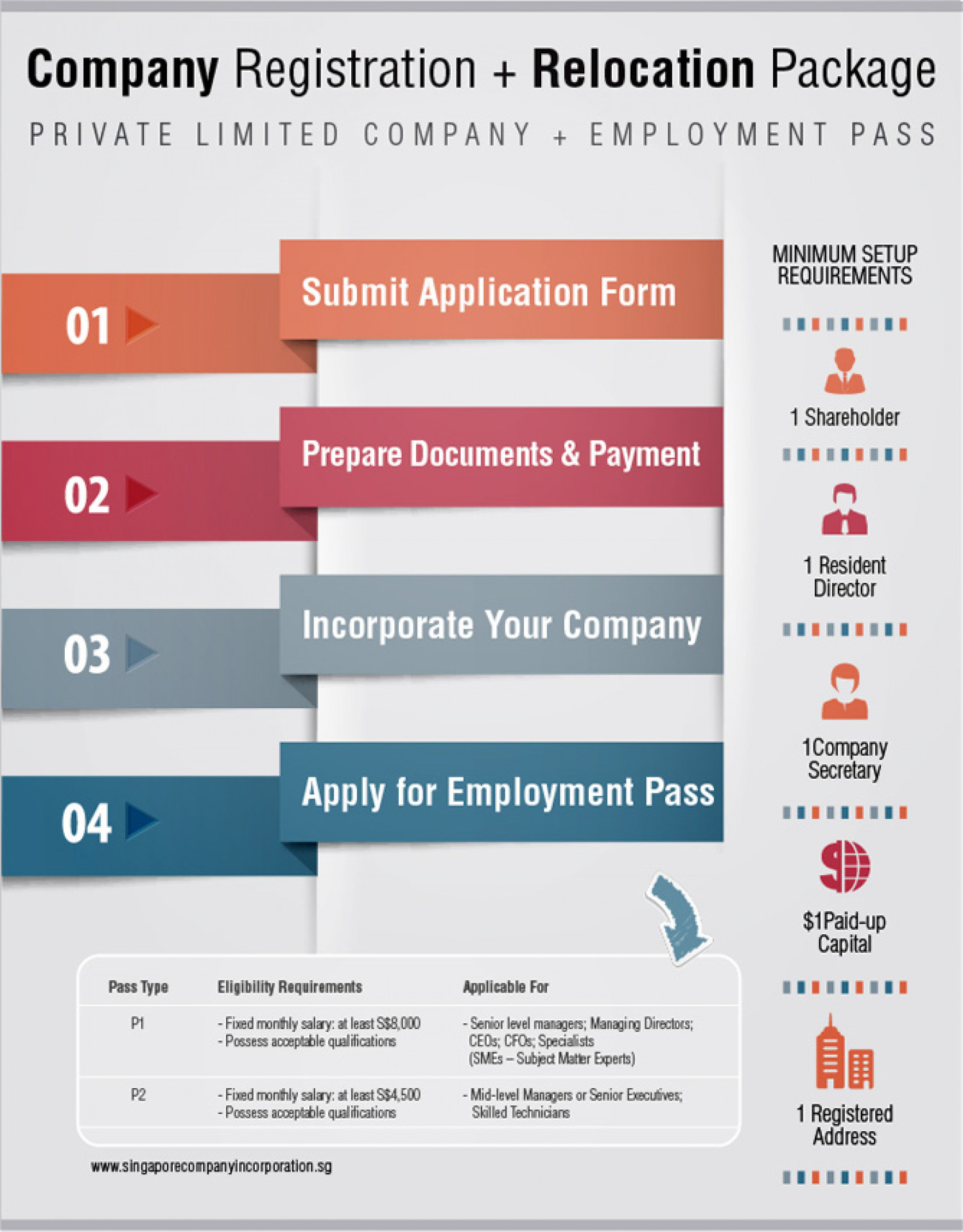 company registration relocation package visual ly company registration relocation package infographic
