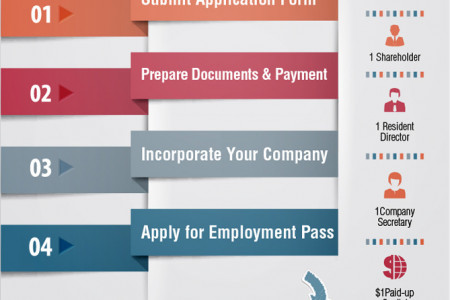 Company Registration + Relocation Package Infographic