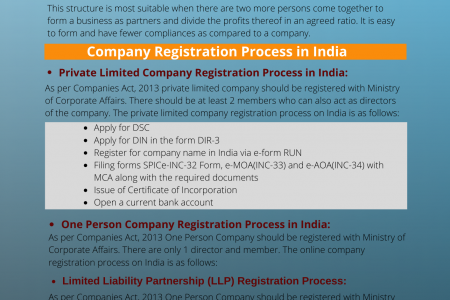 Company Registration in India Infographic