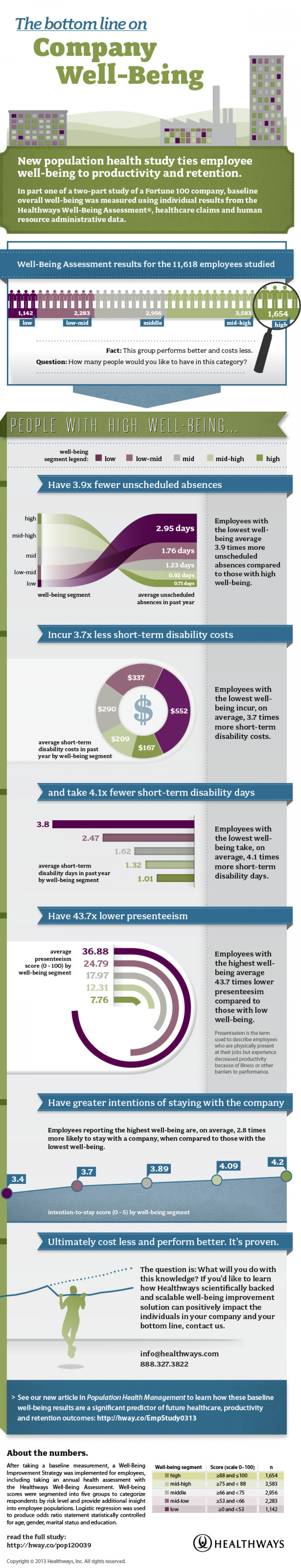 Company Well-Being Infographic