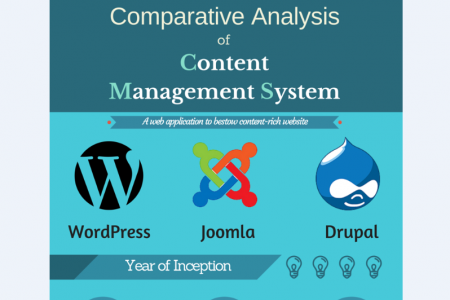 Comparative Analysis of Dominant Content Management System (CMS) Infographic