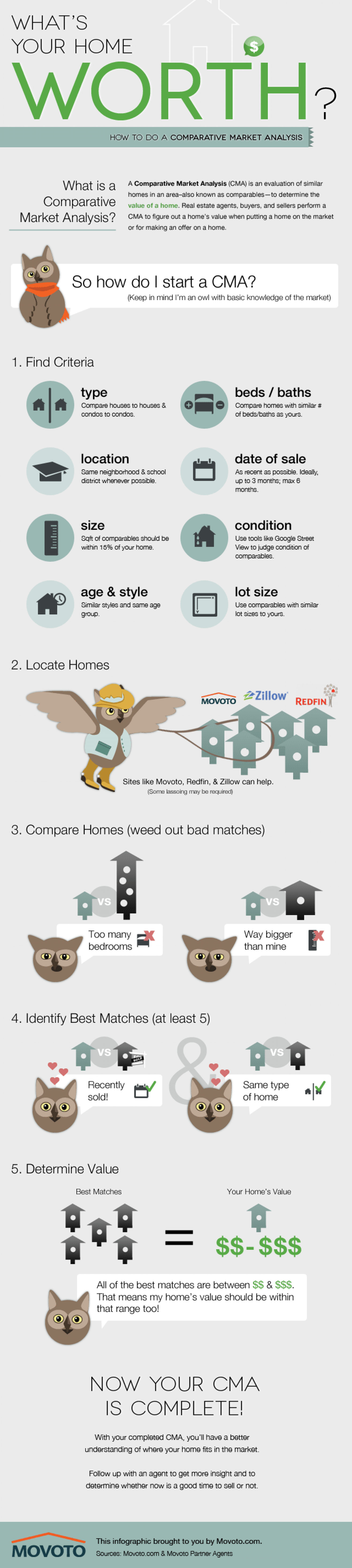Comparative Market Analysis Infographic